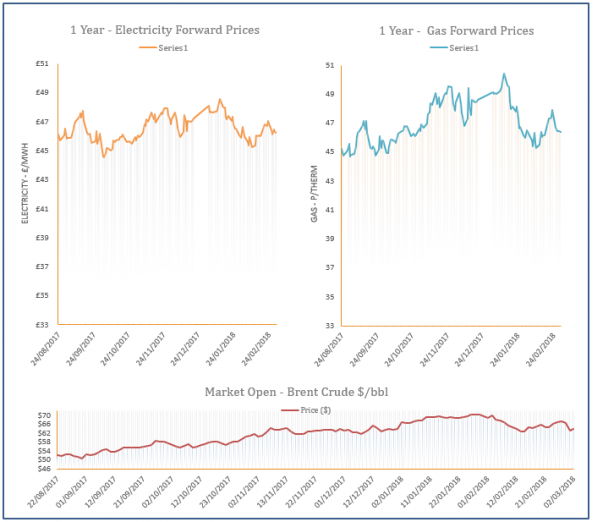 energy price graph - 02-03-2018