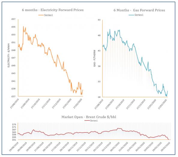 Energy Price Graph - 02-03-2020