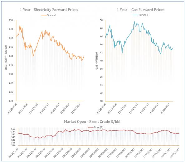 energy price graph - 02-05-2017