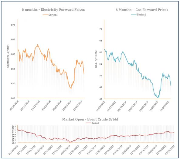 energy price graph - 02-05-2019