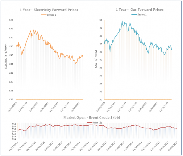 energy price graph - 02-06-2017