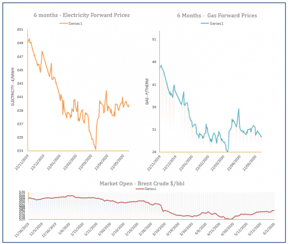 energy price graph - 02-06-2020