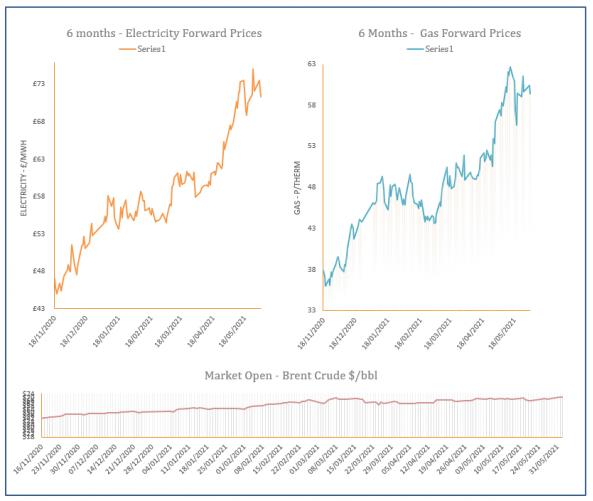 energy price graph - 02-06-2021