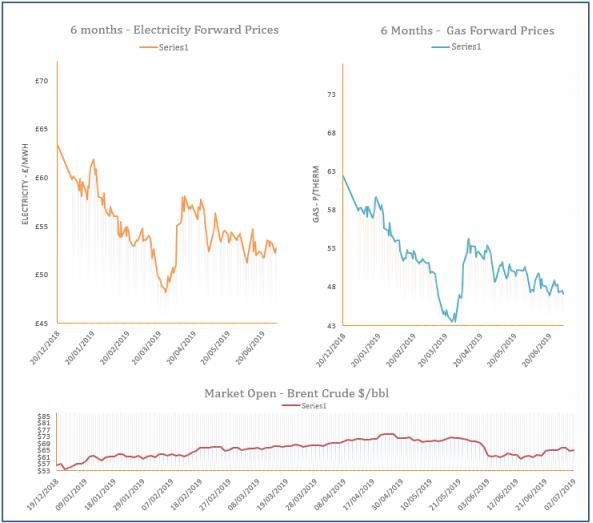 energy price graph - 02-07-2019