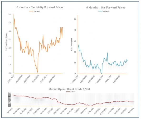 energy price graph - 02-07-2020