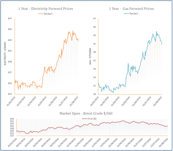 energy price graph - 02-08-2016