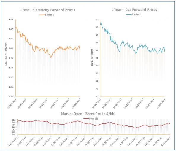 energy price graph - 02-08-2017