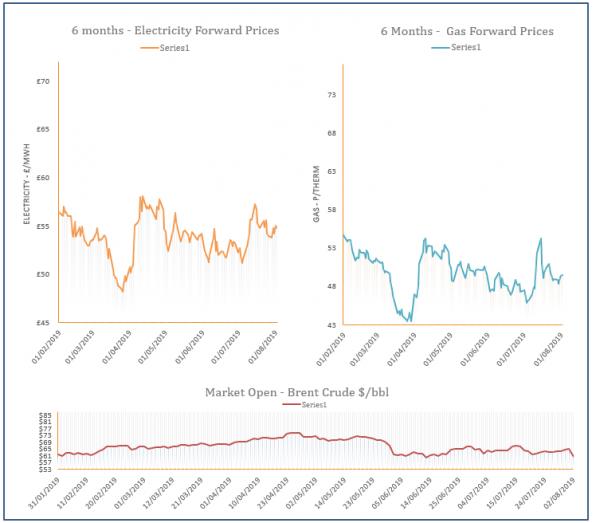 energy price graph - 02-08-2019