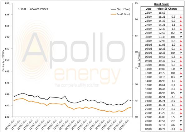 Energy Market Analysis - 02-09-2015