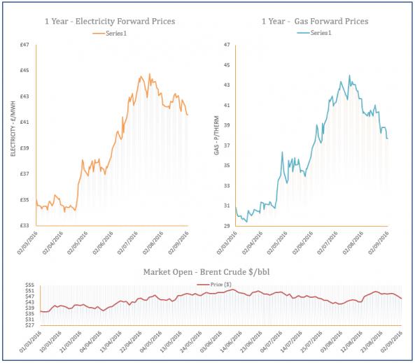 energy price graph - 02-09-2016