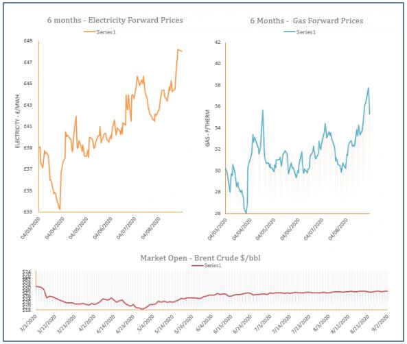 energy price graph - 02-09-2020