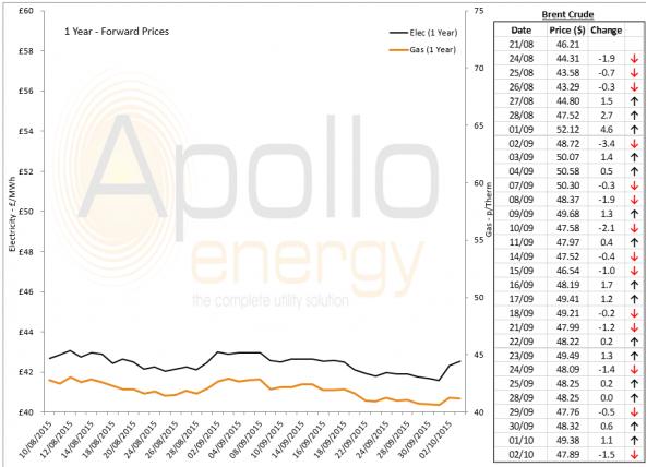 Energy Market Analysis - 02-10-2015