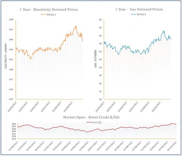 energy price graph - 02-10-2017