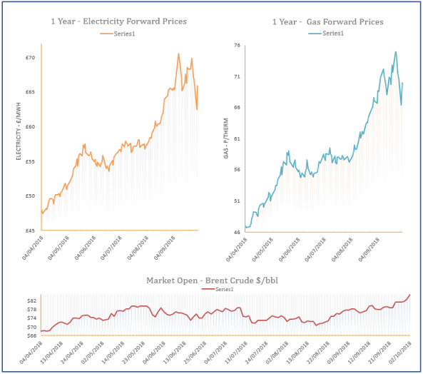 energy price graph - 02-10-2018