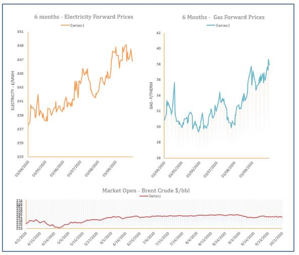 energy price graph - 02-10-2020