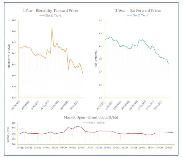 Energy Price Graph - 02-11-2015