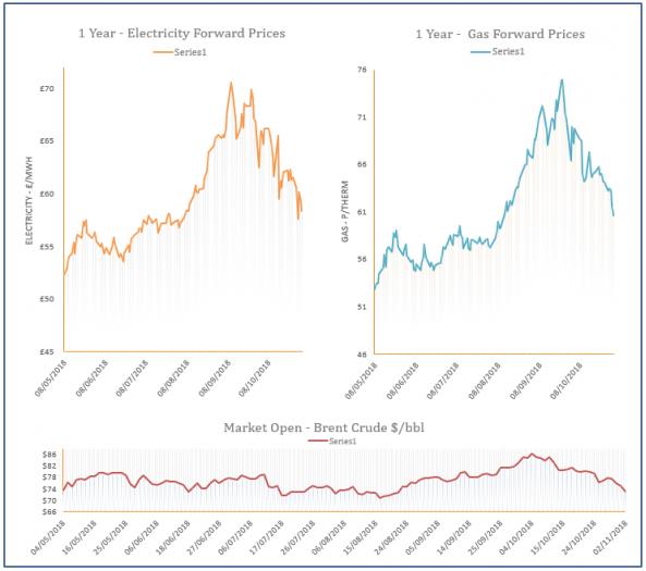energy price graph - 02-11-2018