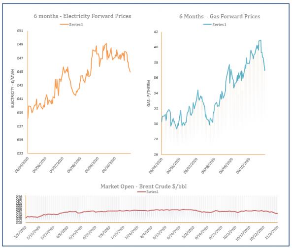 energy price graph - 02-11-2020