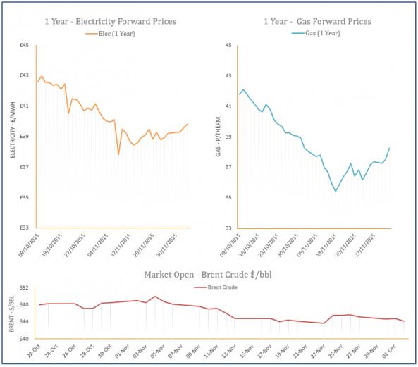 energy price graph - 02-12-2015