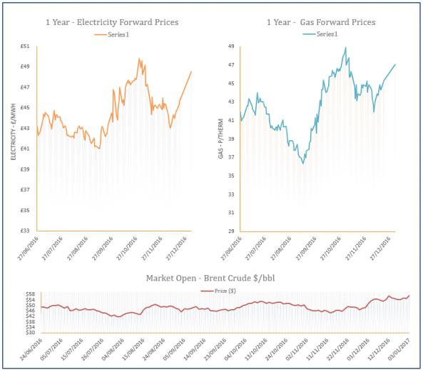 energy price graph - 03-01-2016