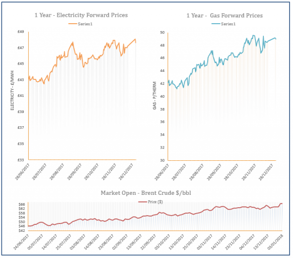 energy price graph - 03-01-2018