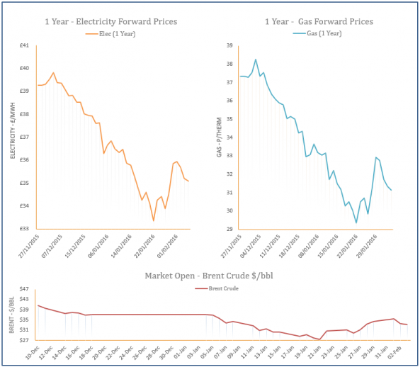 energy price graph - 03-02-2016