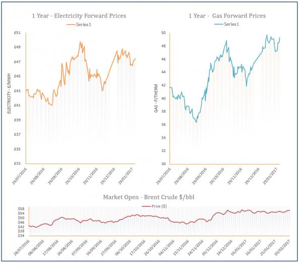 energy price graph - 03-02-2017