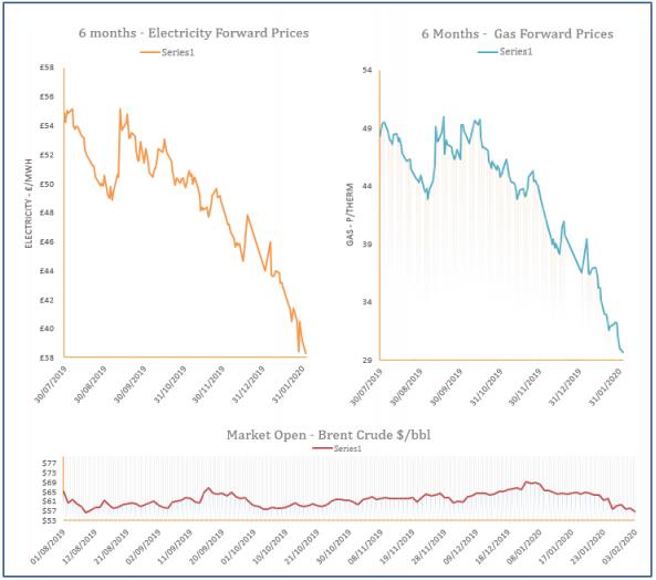 energy price graph - 03-02-2020