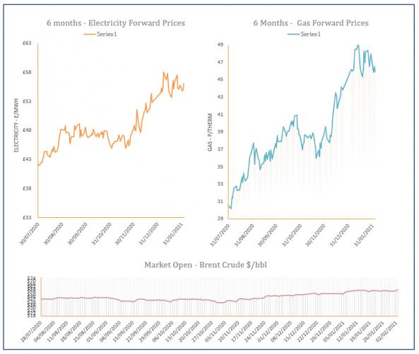 energy price graph - 03-02-2021
