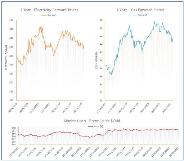 energy price graph - 03-03-2017