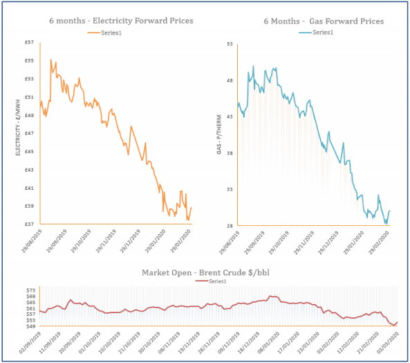 energy price graph - 03-03-2020