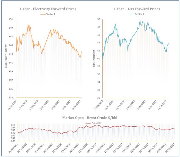 energy price graph - 03-04-2017