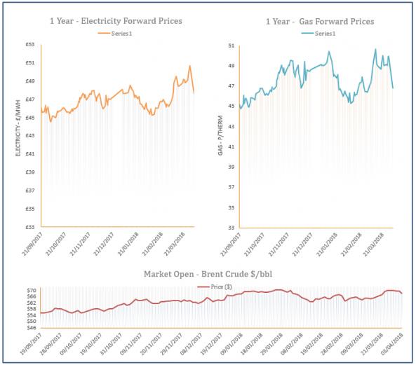 energy price graph - 03-04-2018