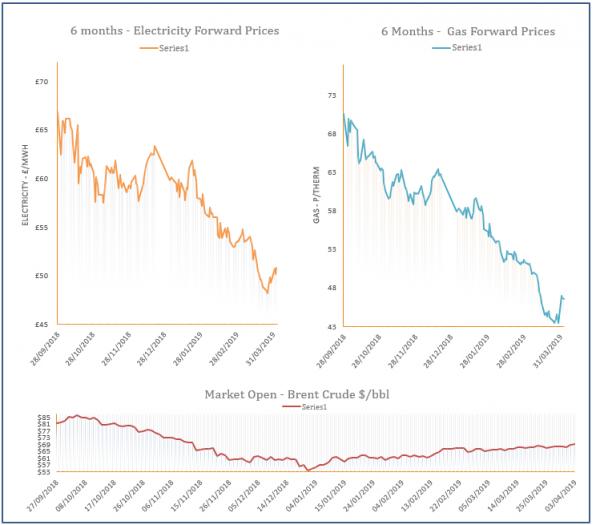 energy price graph - 03-04-2019