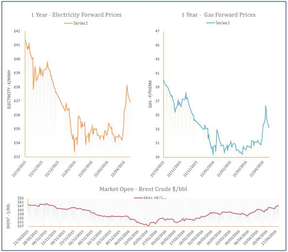 energy price graph - 03-05-2016
