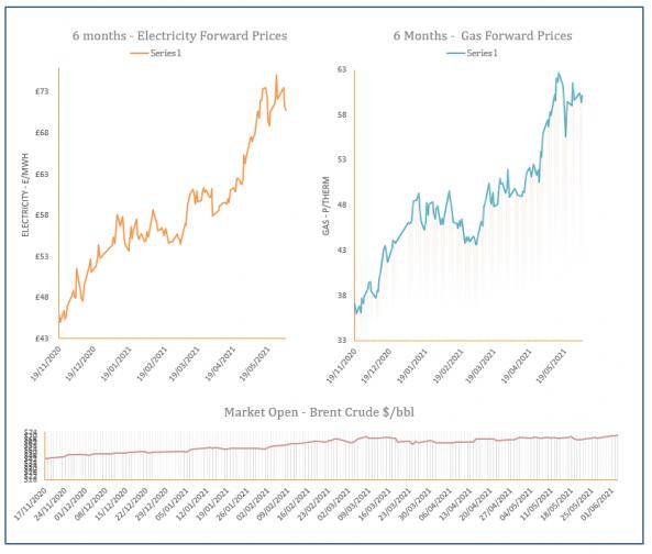 energy price graph - 03-06-2021