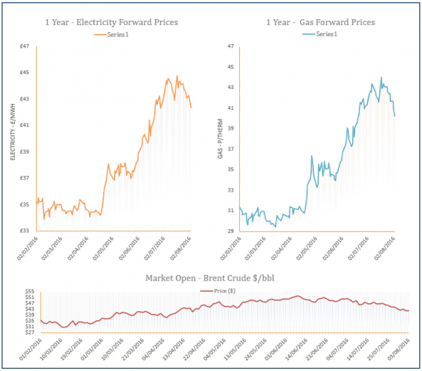 energy price graph - 03-08-2016