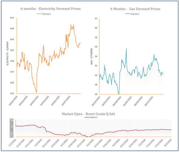 energy price graph - 03-08-2020