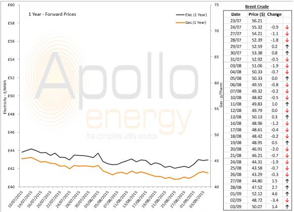 Energy Market Analysis - 03-09-2015