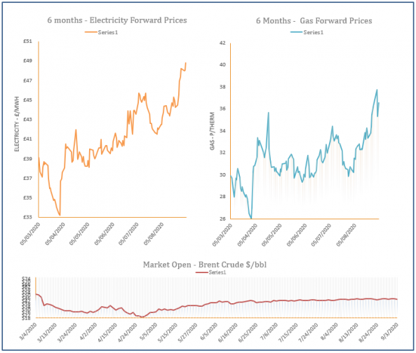 energy price graph - 03-09-2020