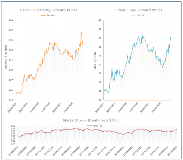 energy price graph -03-10-2016
