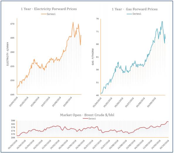 energy price graph - 03-10-2018