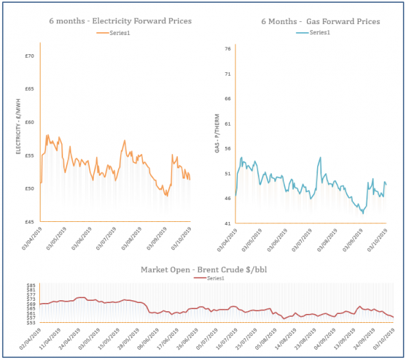 energy price graph - 03-10-2019
