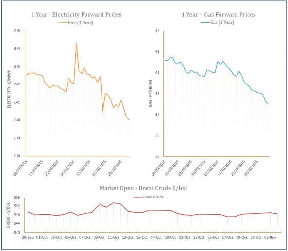 Energy Price Graph - 03-11-2015