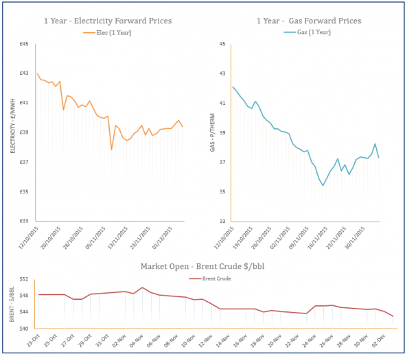 energy price graph - 03-12-2015