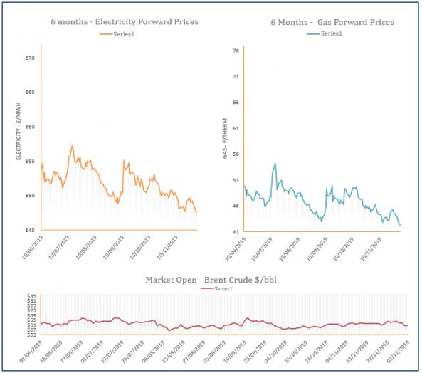 energy price graph - 03-12-2019