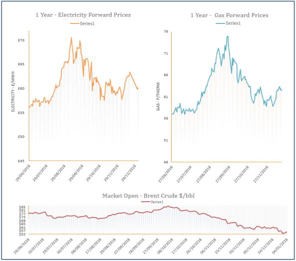 energy price graph - 04-01-2019