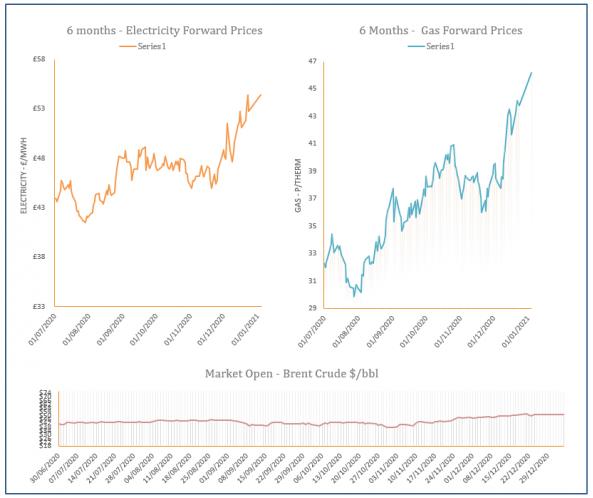 energy price graph - 04-01-2021