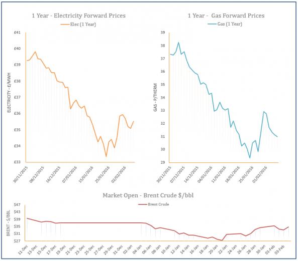 energy price graph - 04-02-2016
