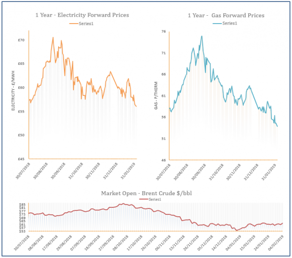 energy price graph - 04-02-2019